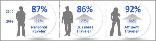2010 Traveler's Road to Decision - Travel Outlook